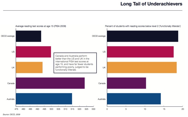 Social Mobility Summit -Underachievement Comparison