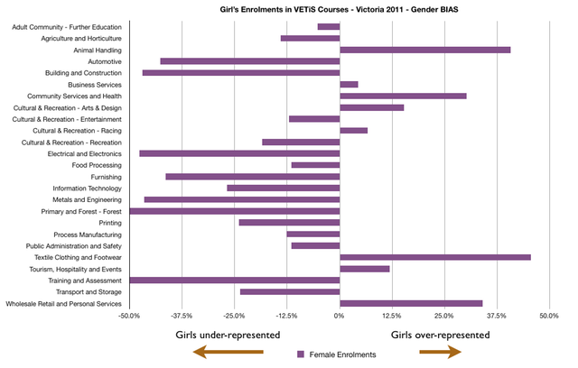 VETiS Gender Bias 2011 - Victoria
