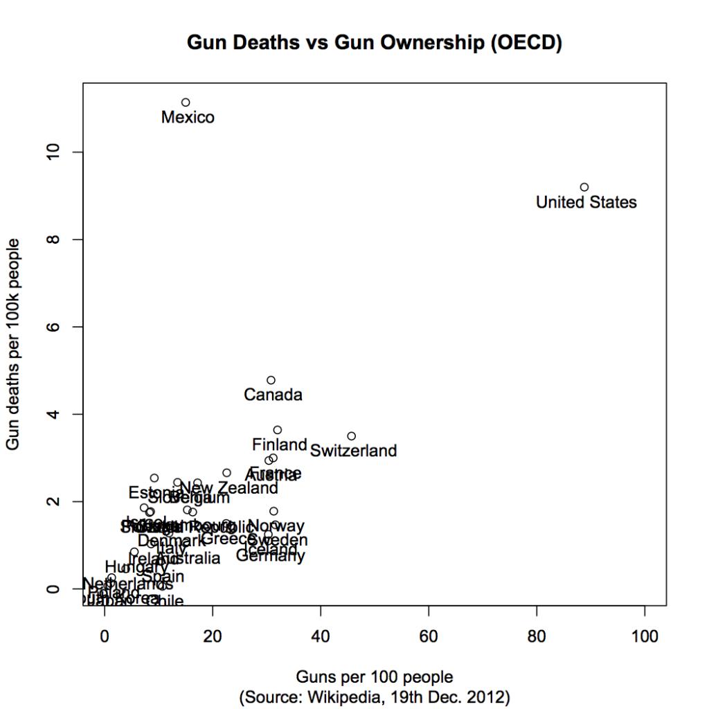 Death vs guns
