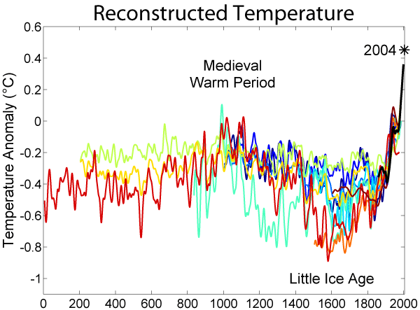 Reconstructed Temperatures