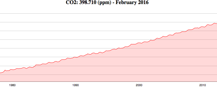Cape Grim - CO2