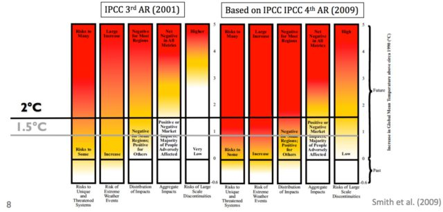 IPCC Reasons for Concern