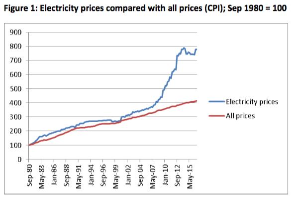 Electricity vs CPI