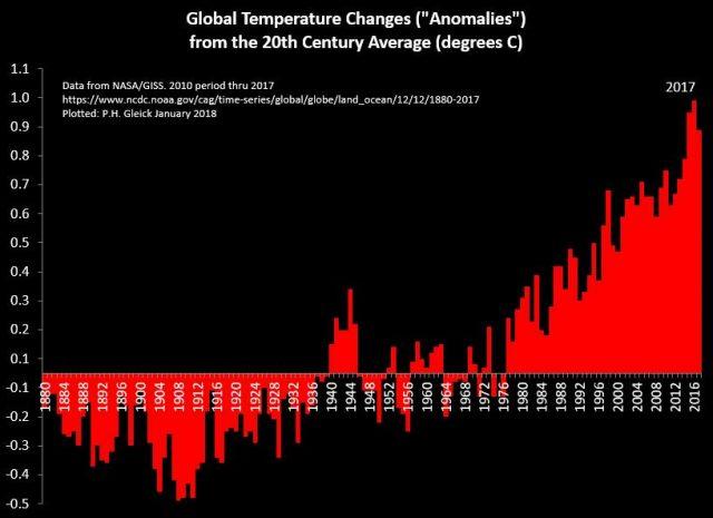 Global temp Anomalies