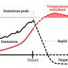 IPCC Overshoot [2018]